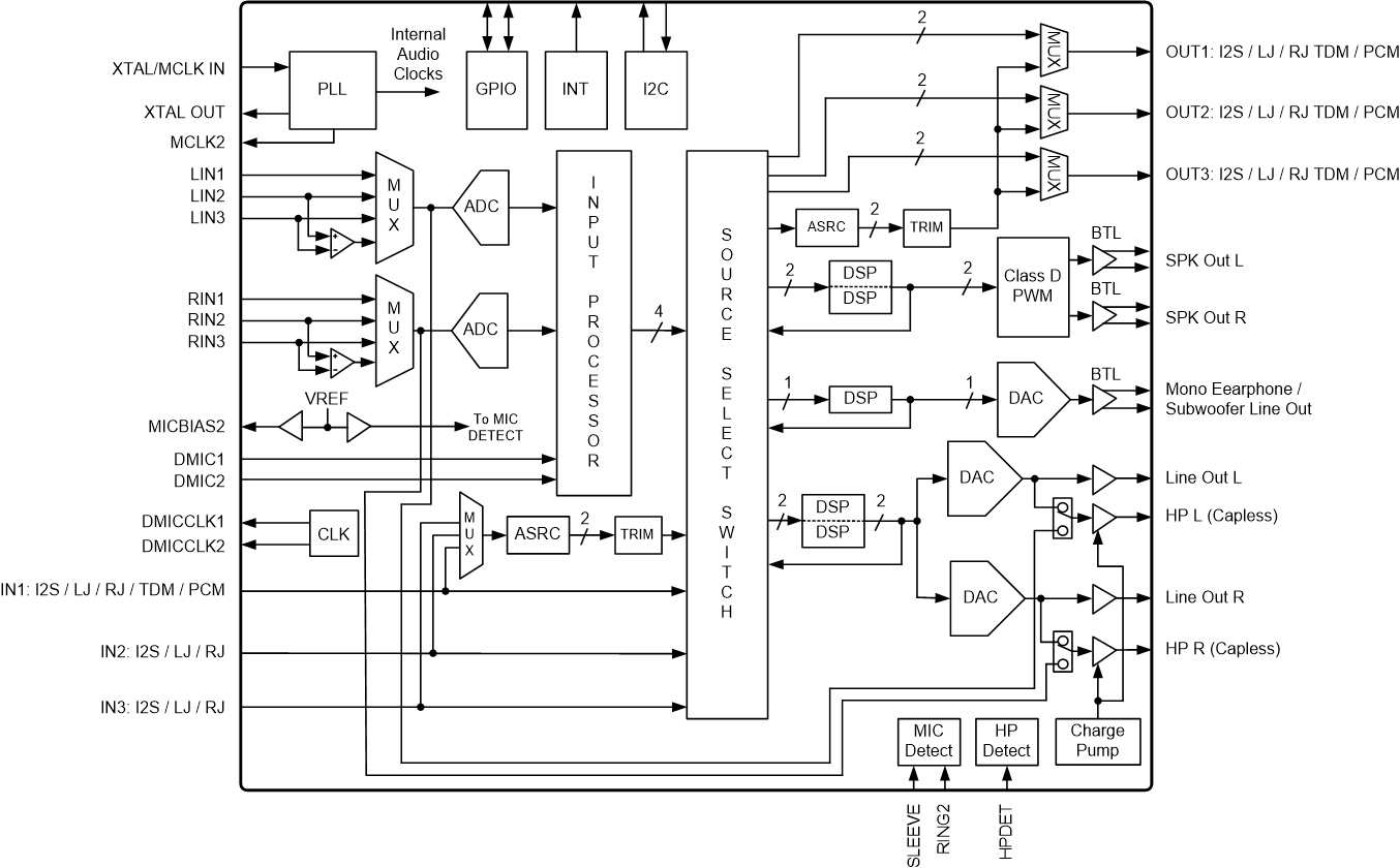 Tscs454xx Tempo Semiconductor High Level Analog Block Diagram Multichannel Codec Headphone Amp Mic